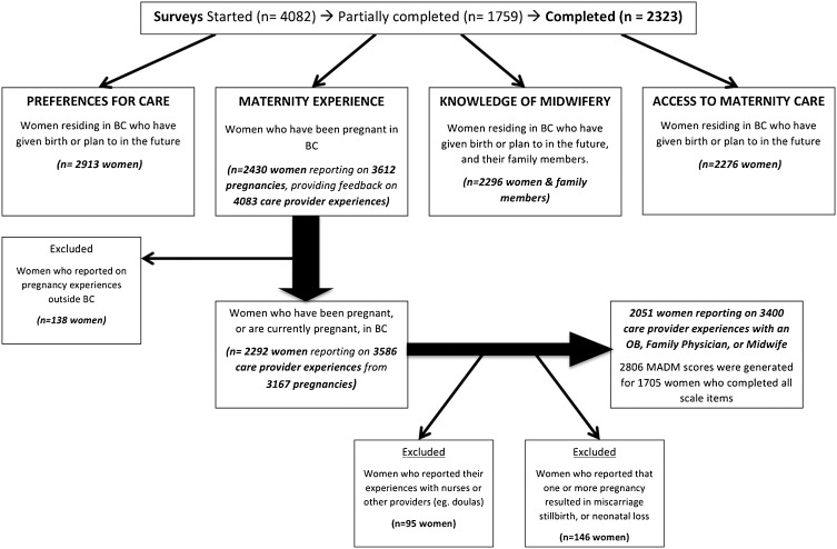 Patient-led decision making: Measuring autonomy and respect