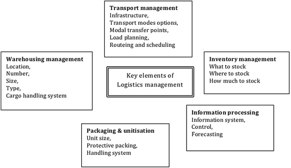 Logistics and supply chain management - ScienceDirect