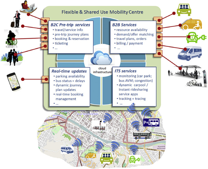 Enabling intermodal urban transport through complementary