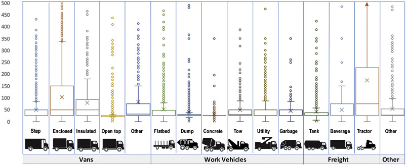 Designing hydrogen fuel cell electric trucks in a diverse medium fig sciox Image collections