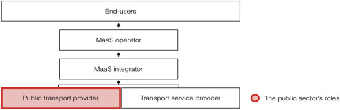 Mobility as a Service: Development scenarios and