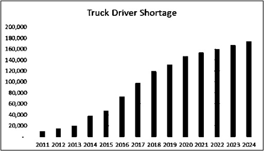 The Endemic Issue Of Truck Driver Shortage A Comparative Study Between India And The United States Sciencedirect