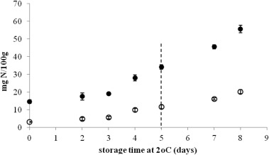 Microbial spoilage investigation of thawed common cuttlefish (Sepia