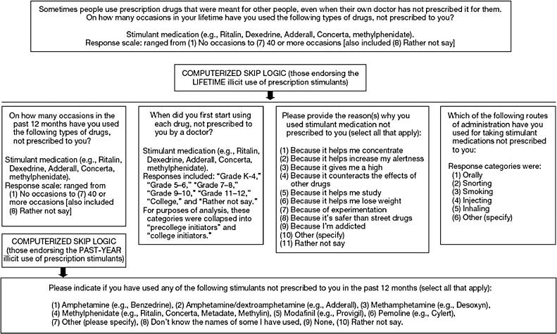 Nonmedical use of prescription stimulants and depressed mood among
