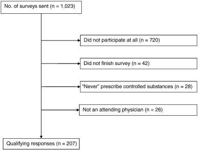 A survey of Physicians' Perspectives on the New York State