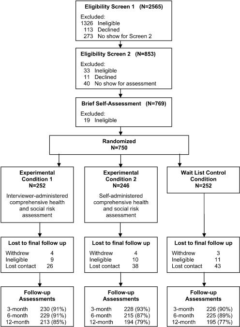A randomized trial of brief assessment interventions for young