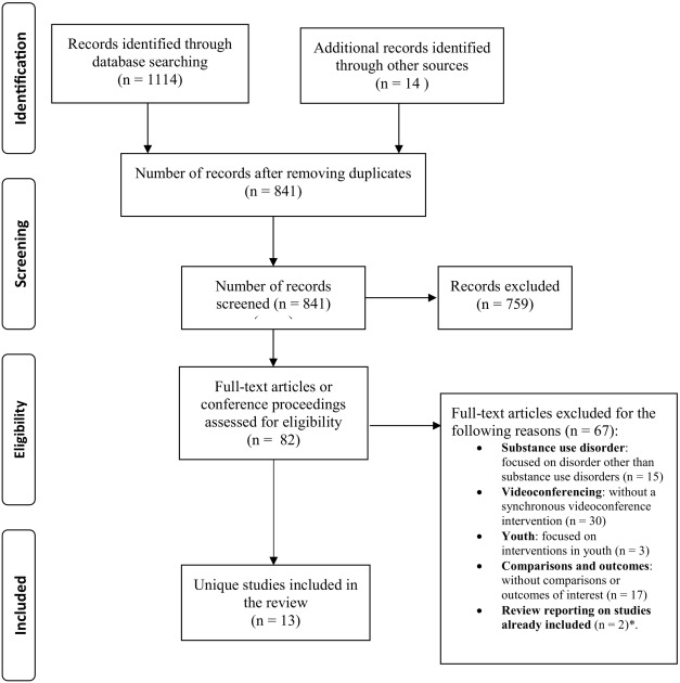 Telemedicine-delivered treatment interventions for substance