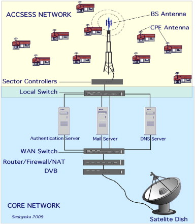 Low Cost Broadband Network Model Using Wimax Technology Sciencedirect