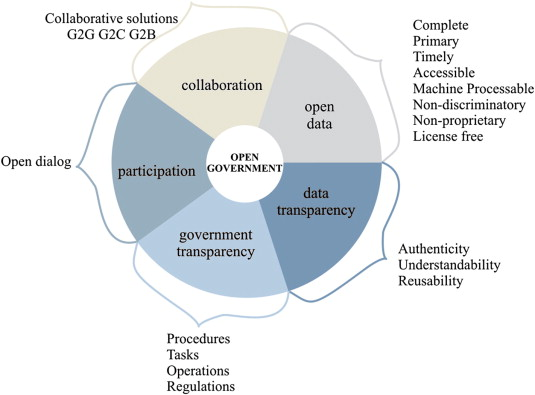 Benchmarking open government: An open data perspective