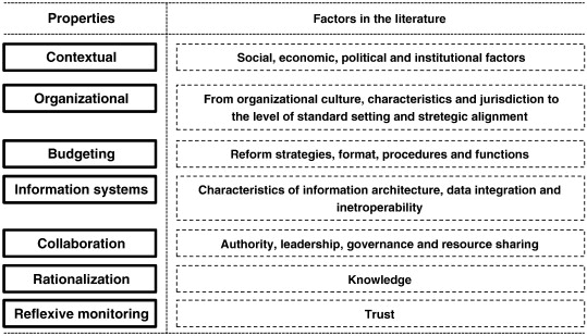 Factors for a successful adoption of budgetary transparency