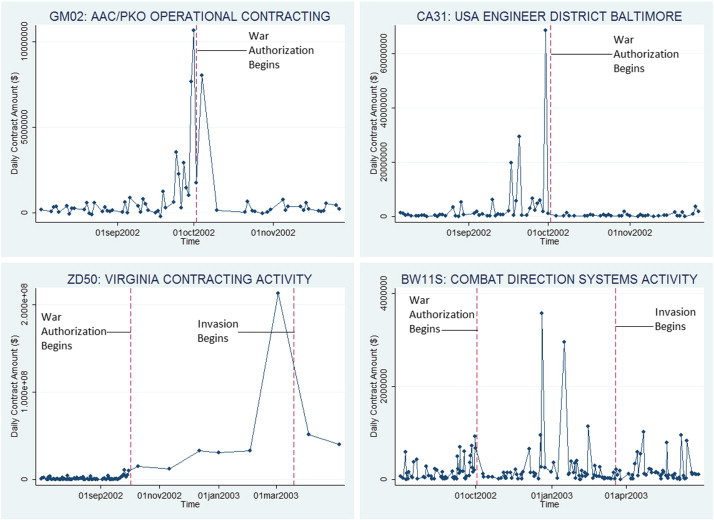 Using open government data to predict war: A case study of data and