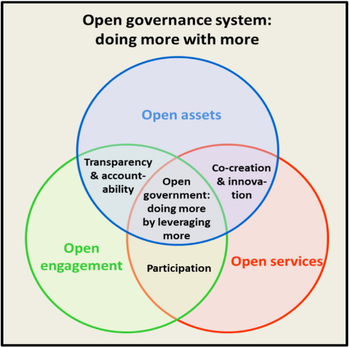 Open governance systems: Doing more with more - ScienceDirect
