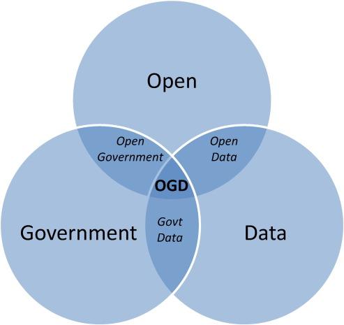 Картинки по запросу Open government data