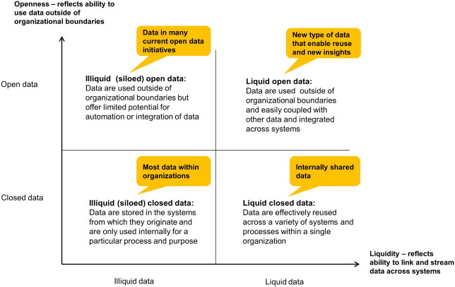 Managing complexity across multiple dimensions of liquid open data