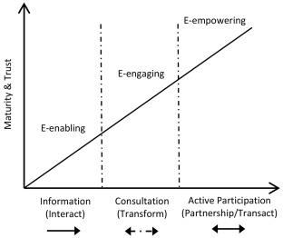 Towards a balanced E-Participation Index: Integrating