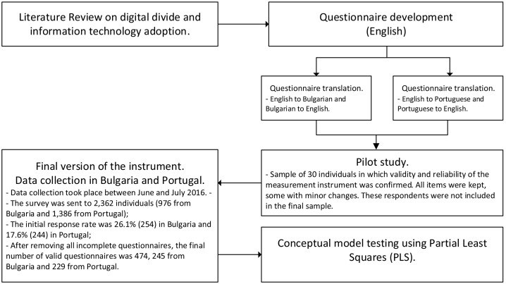 Digital divide at individual level: Evidence for Eastern and Western