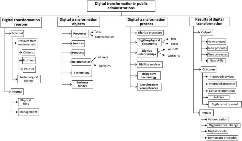 Defining digital transformation: Results from expert