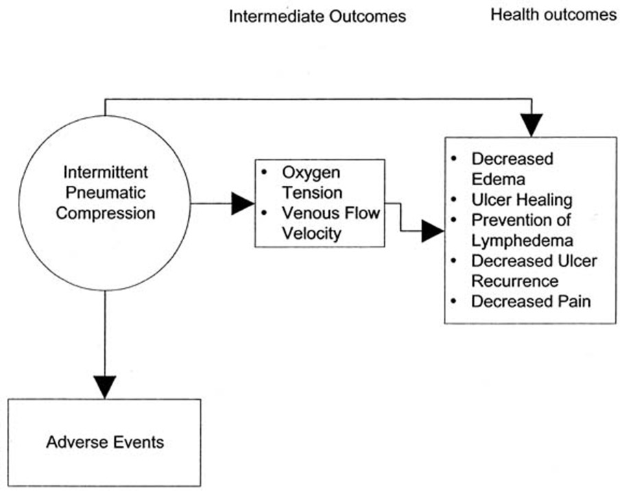 A Systematic Review Of Pneumatic Compression For Treatment Of