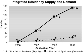An increasing demand for integrated vascular residency