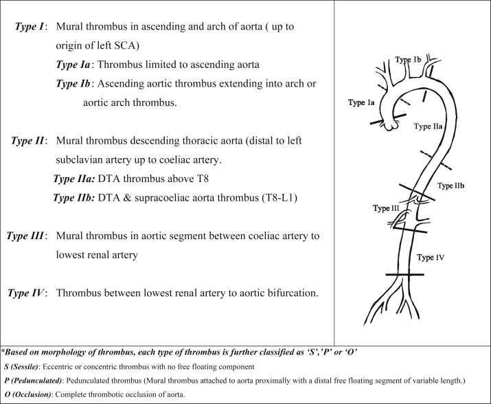 Contemporary Management Of Symptomatic Primary Aortic Mural Thrombus