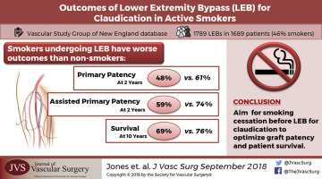 Active smoking in claudicants undergoing lower extremity