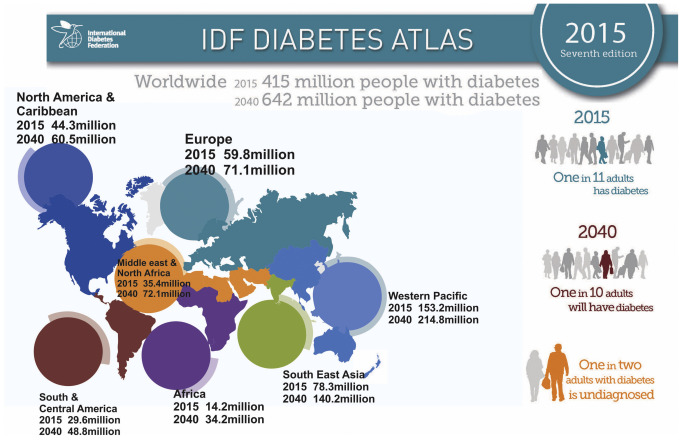 diabetes atlas 2020 honda
