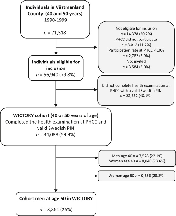 Risk Factors In 50 Year Old Men Predicting Development Of Abdominal Aortic Aneurysm Sciencedirect Learn about the factors of 50 with cuemath. abdominal aortic aneurysm