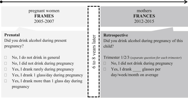 Did you drink alcohol during pregnancy? Inaccuracy and discontinuity ...