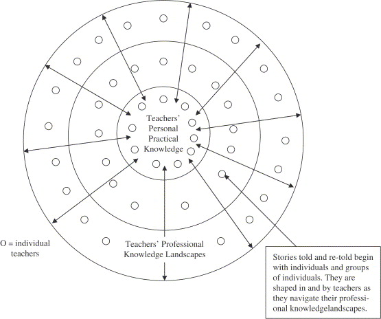 Story Constellations A Narrative Approach To Contextualizing