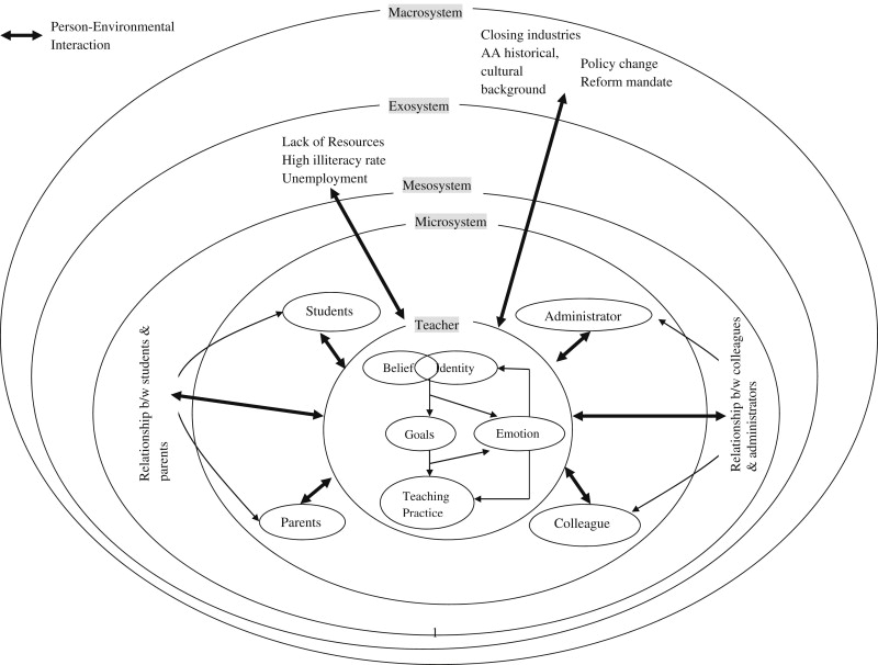 An Ecological Examination Of Teachers Emotions In The School