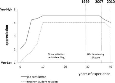 Job satisfaction and teacher–student relationships across the