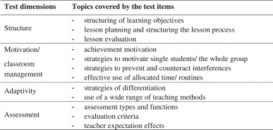 Is teachers' general pedagogical knowledge a premise for noticing