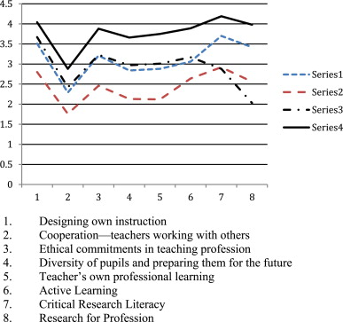 Profiles Of The Cluster Analysis Of Professional Competencies, Research  Studies, And Active Learning Experiences.