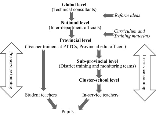 Cambodian Teachers Responses To Child Centered Instructional