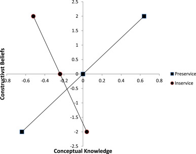 Preservice and inservice teachers' knowledge, beliefs, and