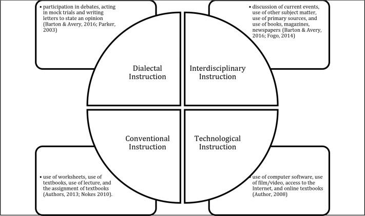 Student Demographics And Teacher Characteristics As Predictors Of