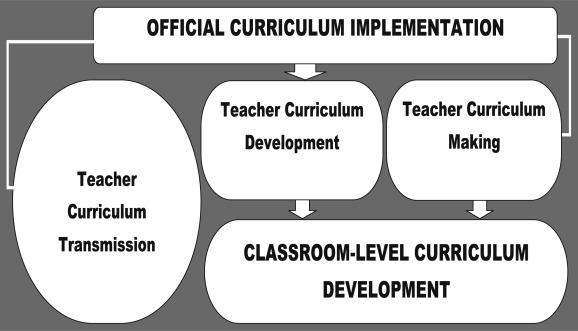 Teacher-driven curriculum development at the classroom level