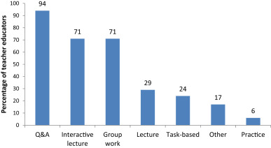 Improving teacher training in Ethiopia: Shifting the content