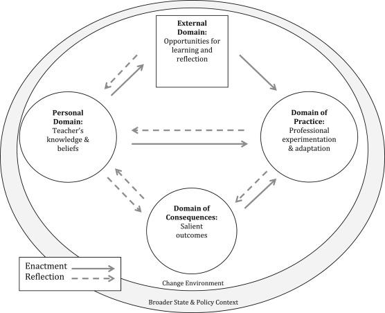 Shifting Pedagogy In An Ap Us Government Politics Classroom A