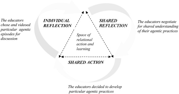 Shared professional agency in Early Childhood Education: An in-depth