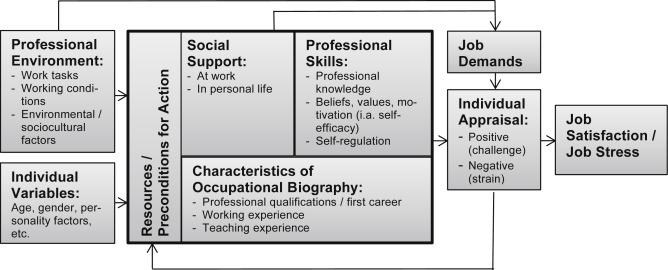 Second career teachers: Job satisfaction, job stress, and