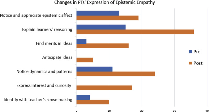 Cultivating epistemic empathy in preservice teacher education