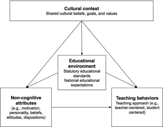 National context and teacher characteristics: Exploring the critical