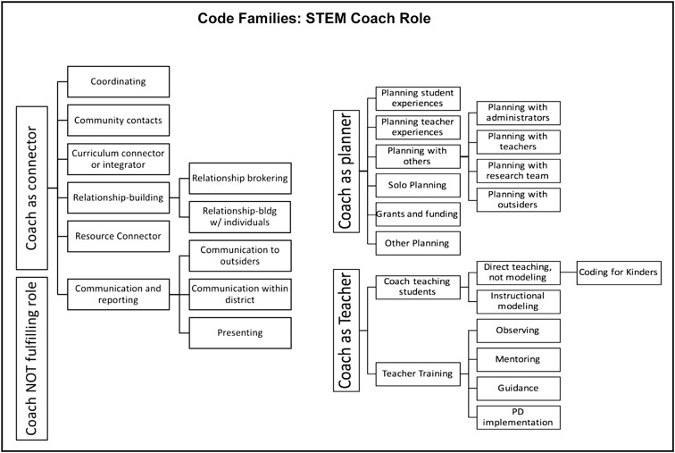 Coaching teachers to implement innovations in STEM