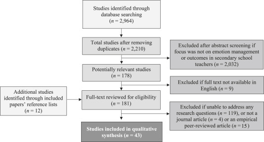 Gendered emotion management and teacher outcomes in