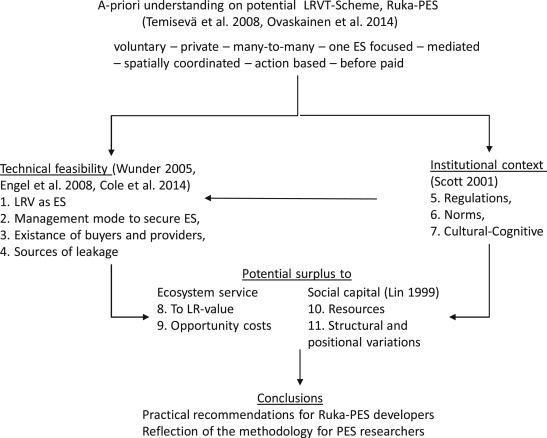 Ex ante evaluation of a PES system: Safeguarding