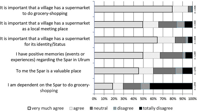 The Influence Of Symbolic And Emotional Meanings Of Rural Facilities