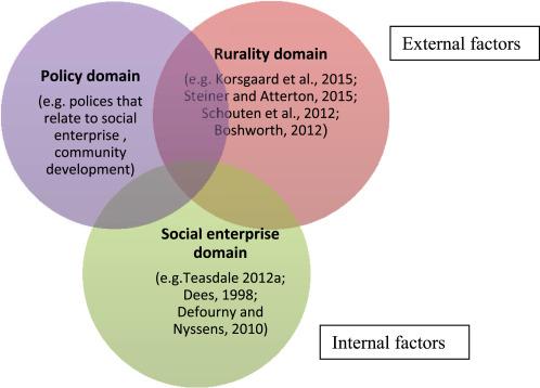 Unlocking the potential of rural social enterprise - ScienceDirect