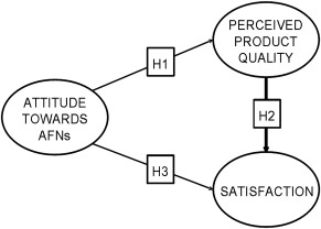 Consumer satisfaction in Alternative Food Networks (AFNs): Evidence