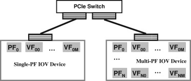 High performance network virtualization with SR-IOV